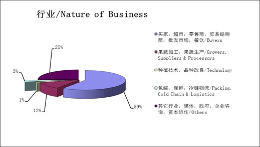 In terms of the Nature of Business